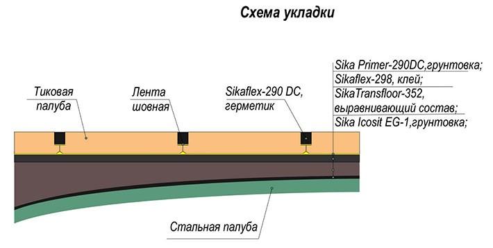 SikaTransfloor 352 SL
